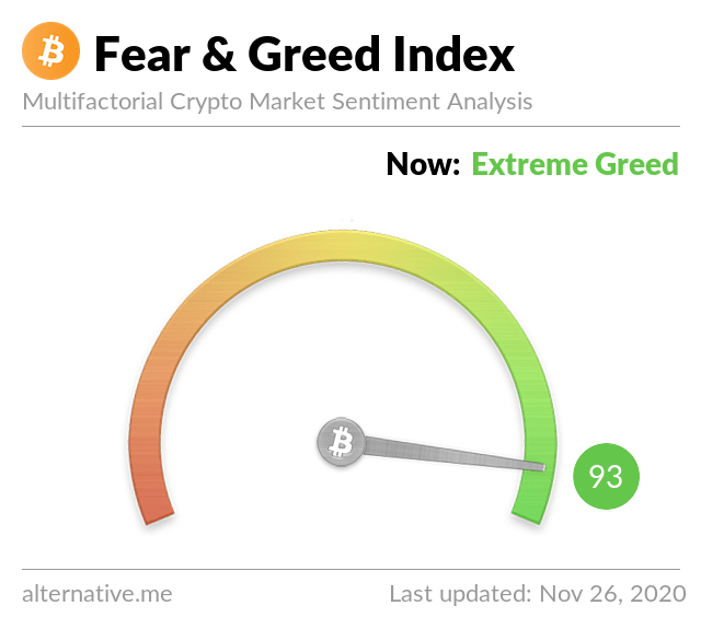 Fear and Greed Index