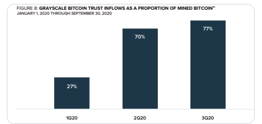 Grayscale Bitcoin Trust inflows as a proportion of mined Bitcoin